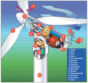 Parts_of_wind_turbine_lg